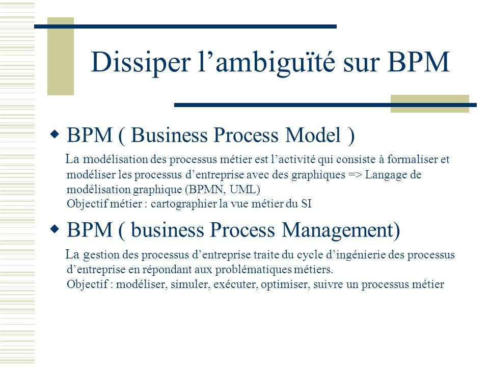 Dissiper l'ambiguïté sur BPM