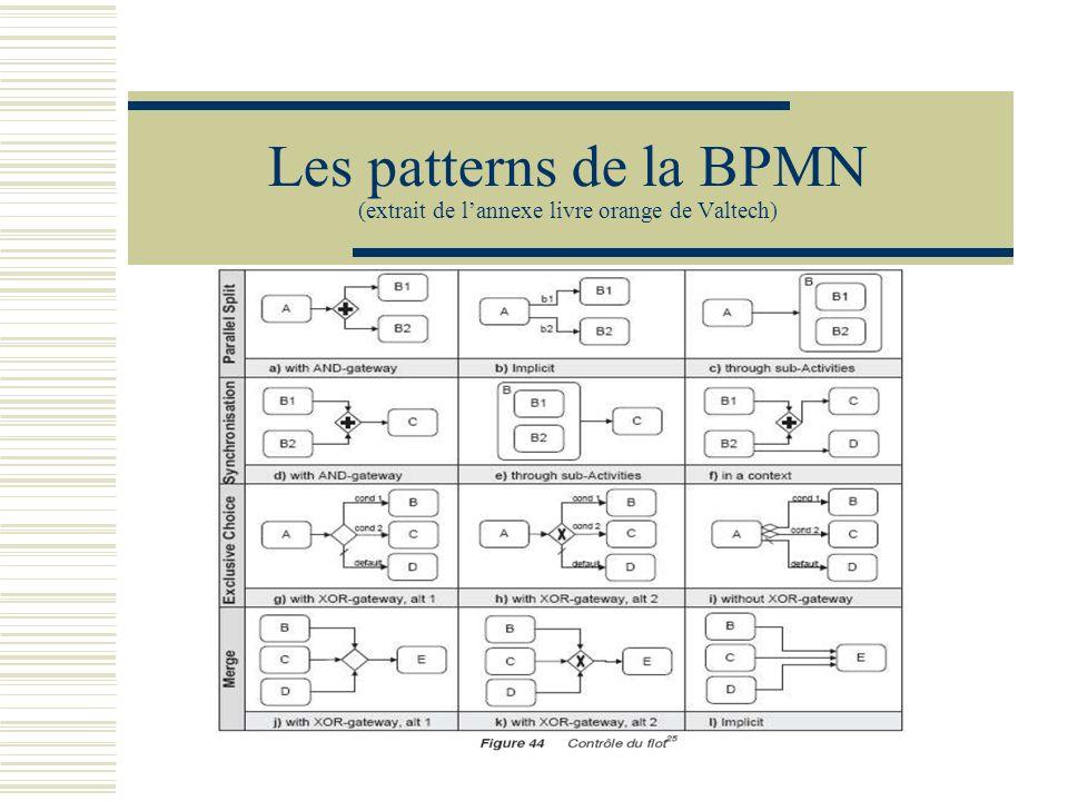 Les patterns de la BPMN (extrait de l'annexe livre orange de Valtech)