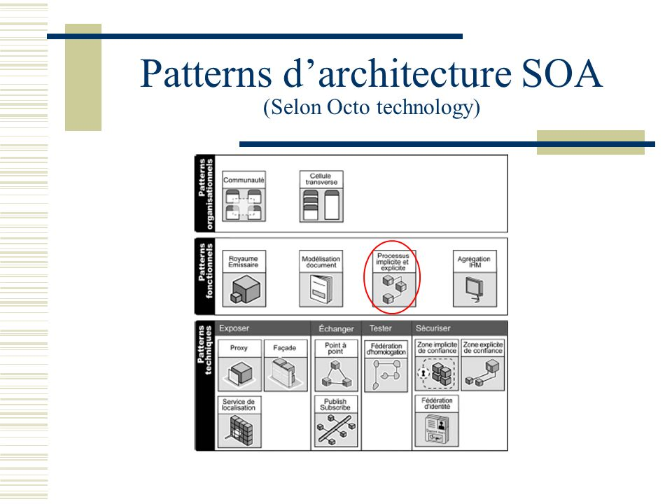 Patterns d'architecture SOA (Selon Octo technology)