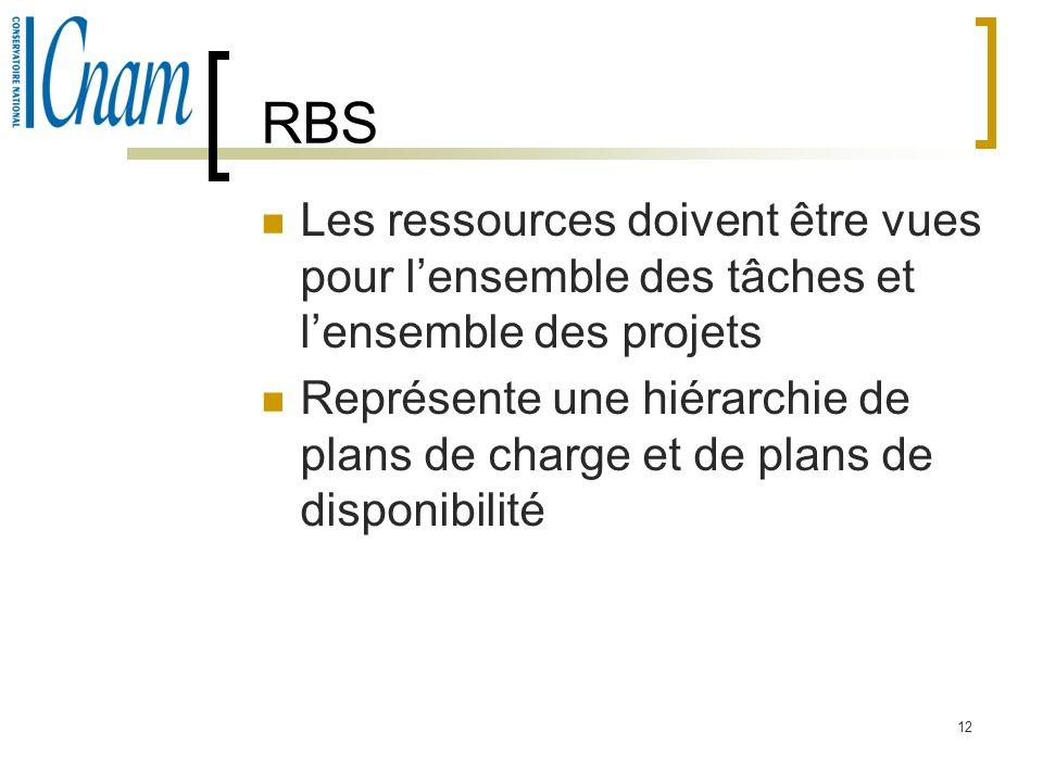 RBS Les ressources doivent être vues pour l'ensemble des tâches et l'ensemble des projets.