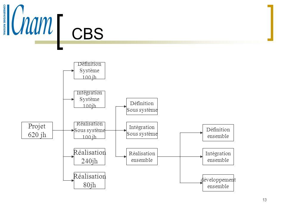 CBS Projet 620 jh Réalisation 240jh Réalisation 80jh Définition