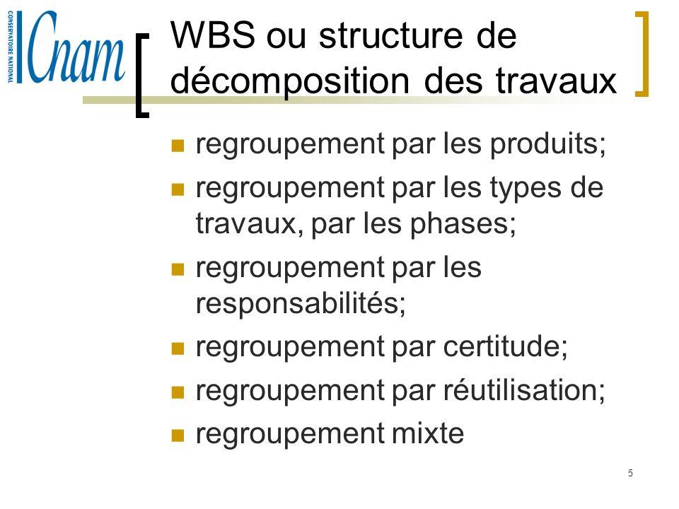 WBS ou structure de décomposition des travaux
