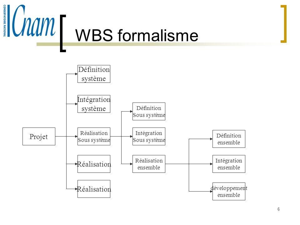 WBS formalisme Définition système Intégration système Projet