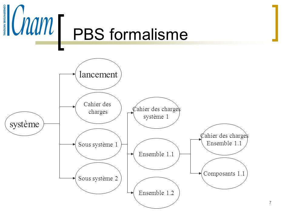 PBS formalisme lancement système Cahier des charges Cahier des charges