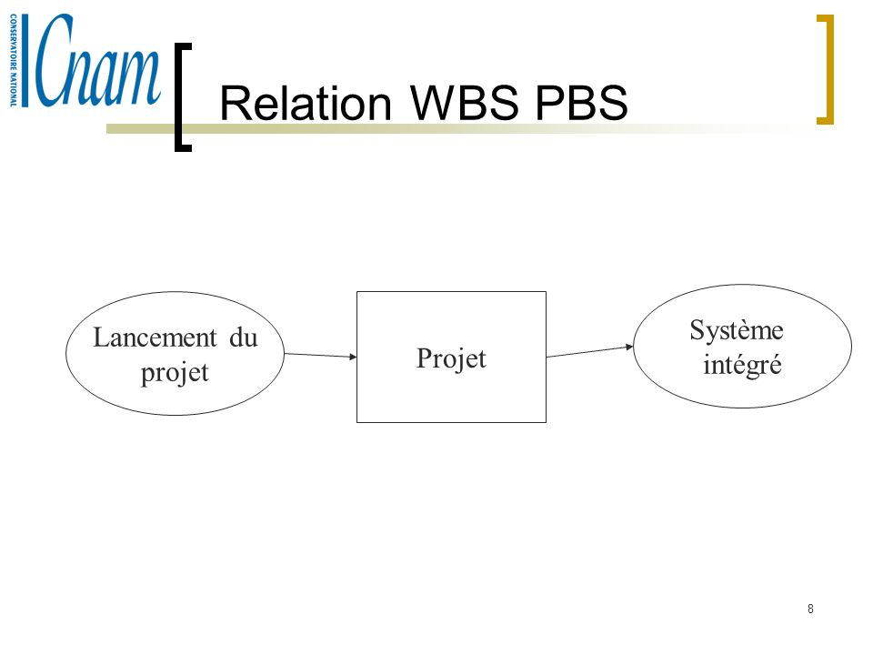 Relation WBS PBS Système intégré Lancement du projet Projet