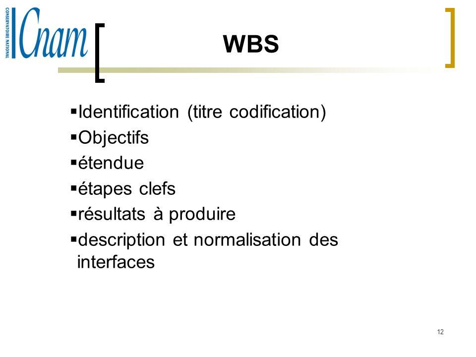 WBS Identification (titre codification) Objectifs étendue étapes clefs