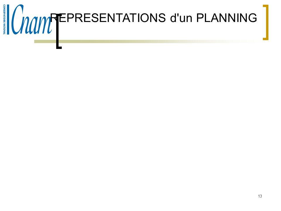 REPRESENTATIONS d un PLANNING