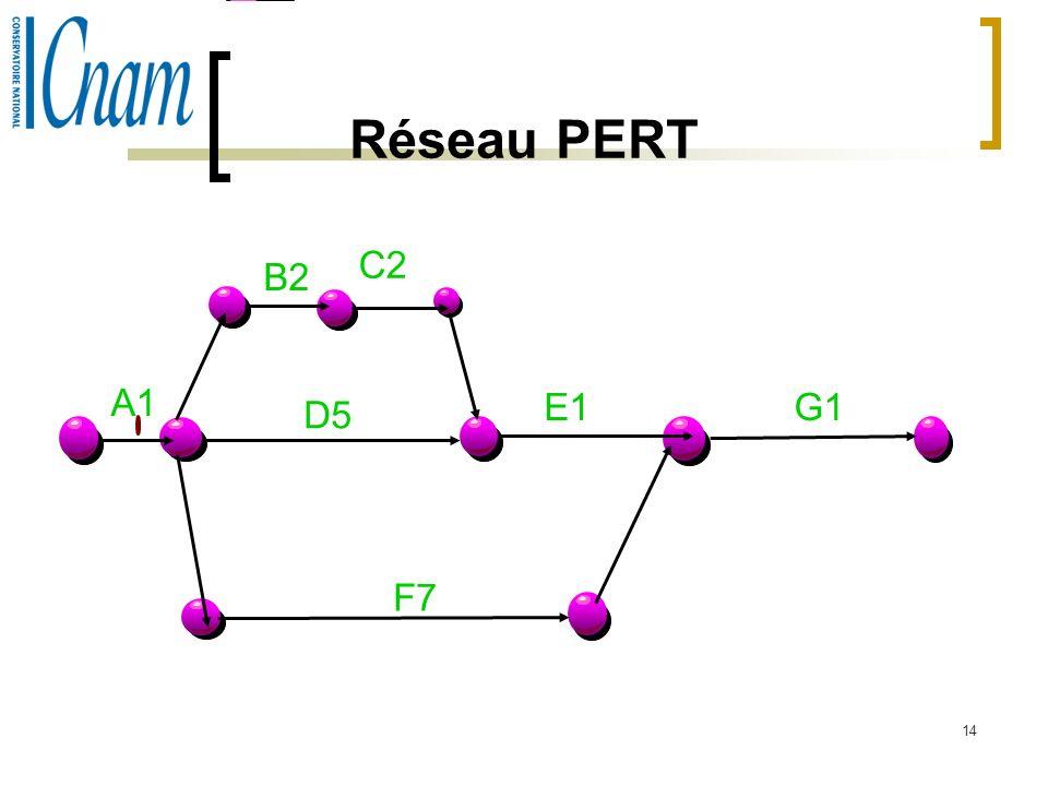 Réseau PERT C2 B2 A1 E1 G1 D5 F7