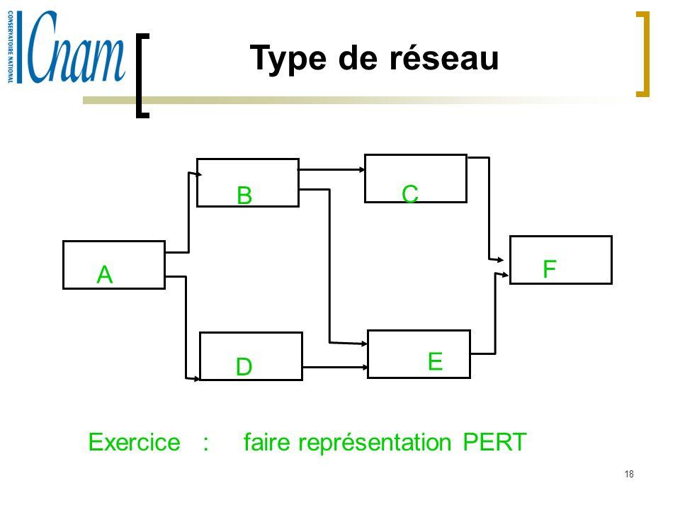 Type de réseau B C F A E D Exercice : faire représentation PERT