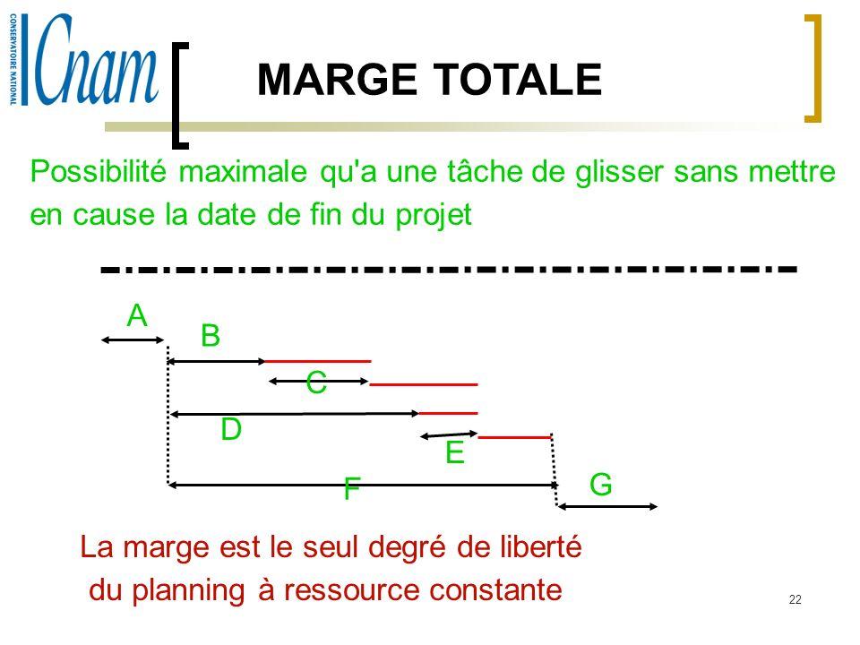 MARGE TOTALE Possibilité maximale qu a une tâche de glisser sans mettre. en cause la date de fin du projet.