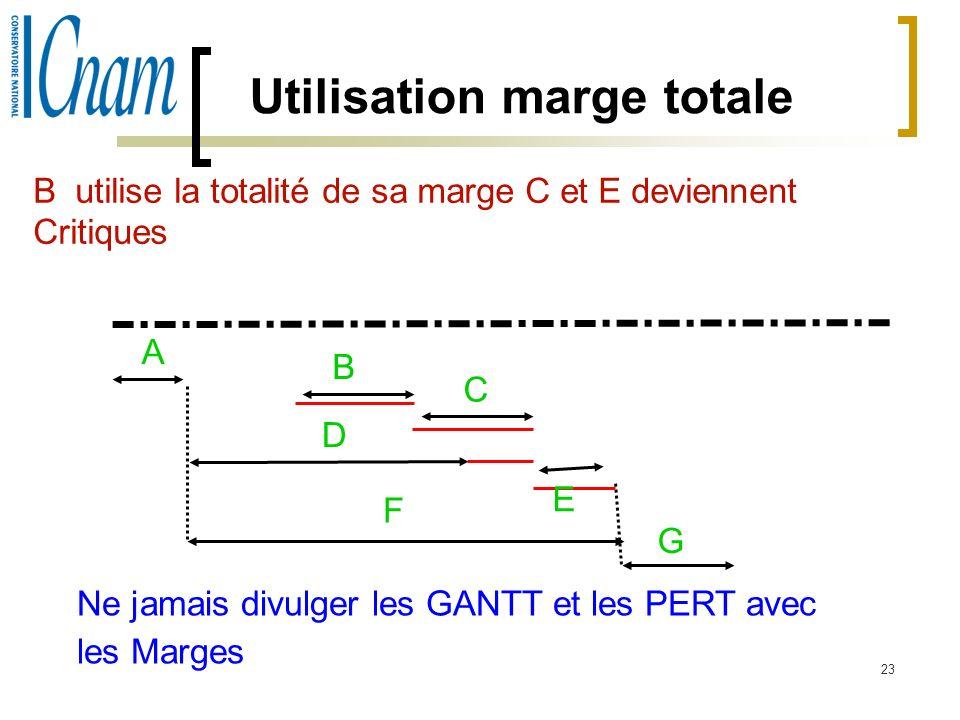 Utilisation marge totale
