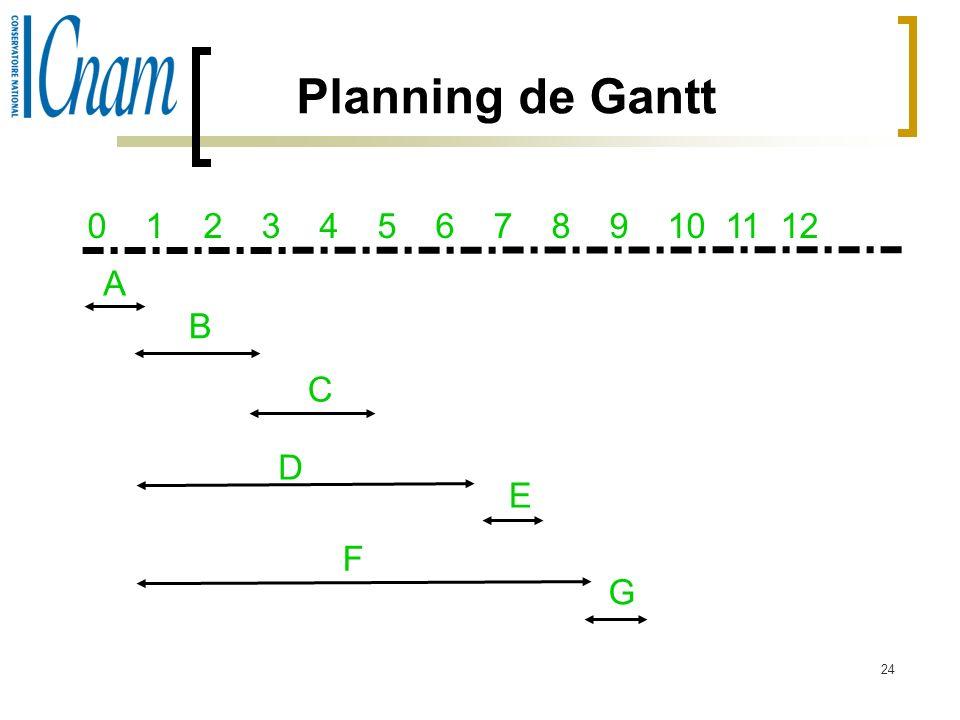 Planning de Gantt 0 1 2 3 4 5 6 7 8 9 10 11 12 A B C D E F G