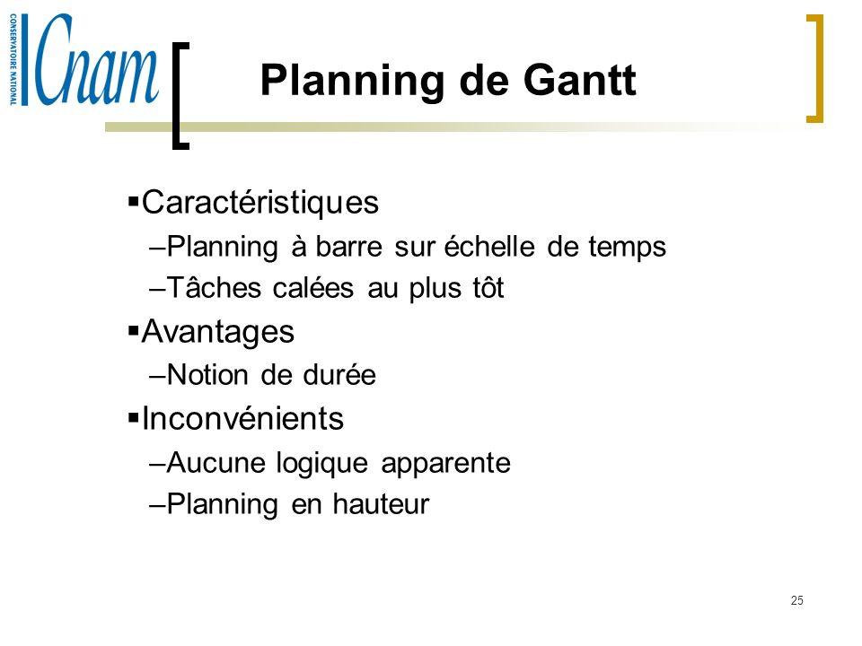 Planning de Gantt Caractéristiques Avantages Inconvénients