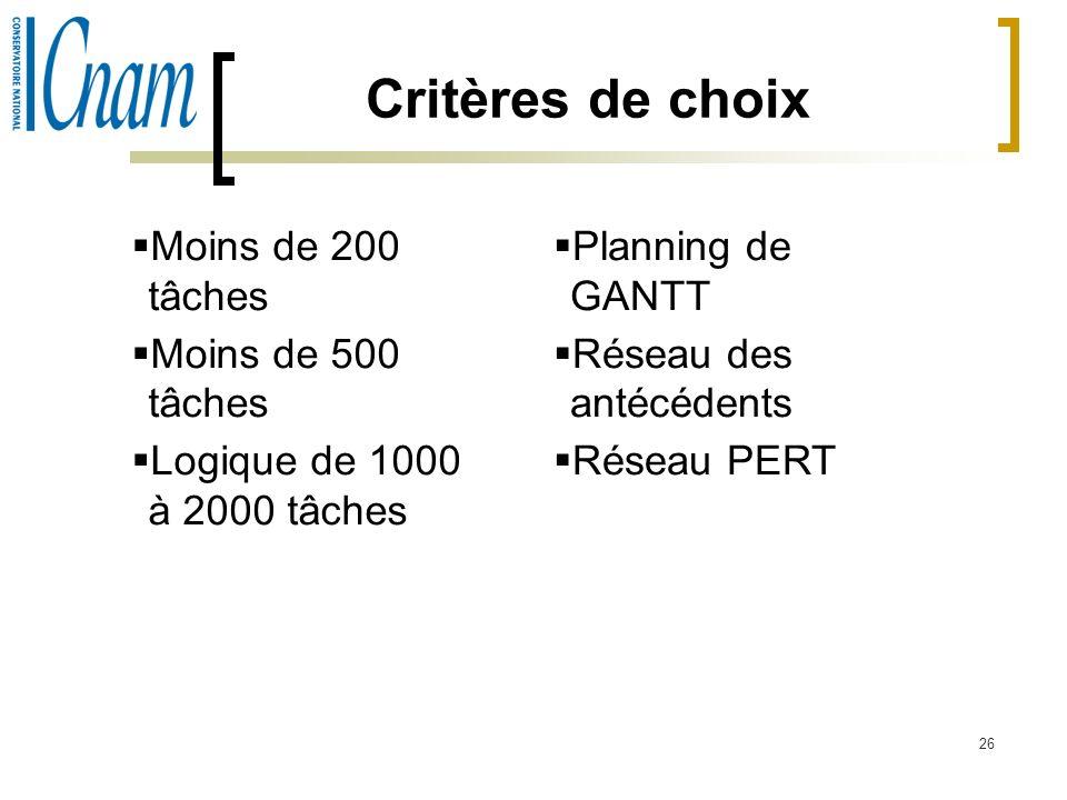 Critères de choix Moins de 200 tâches Moins de 500 tâches
