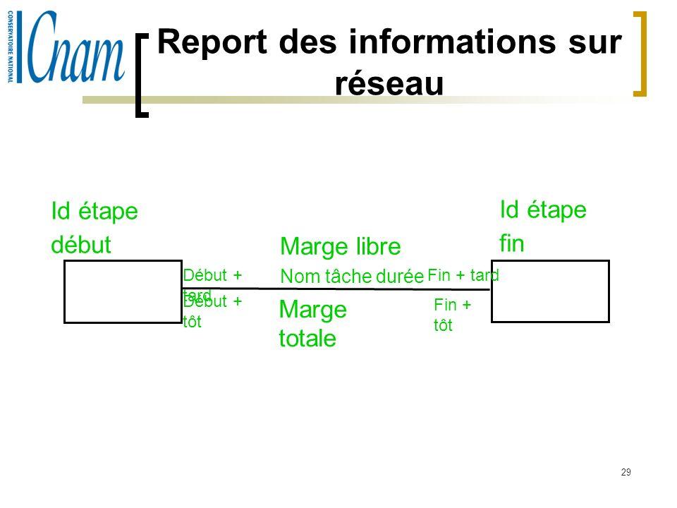 Report des informations sur réseau