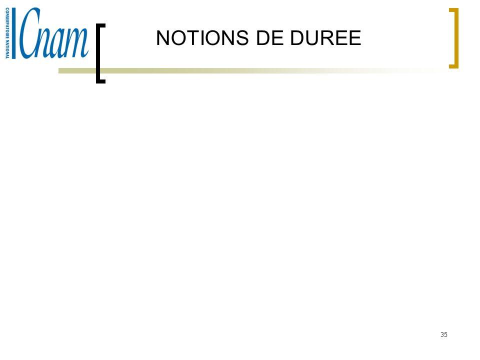 NOTIONS DE DUREE
