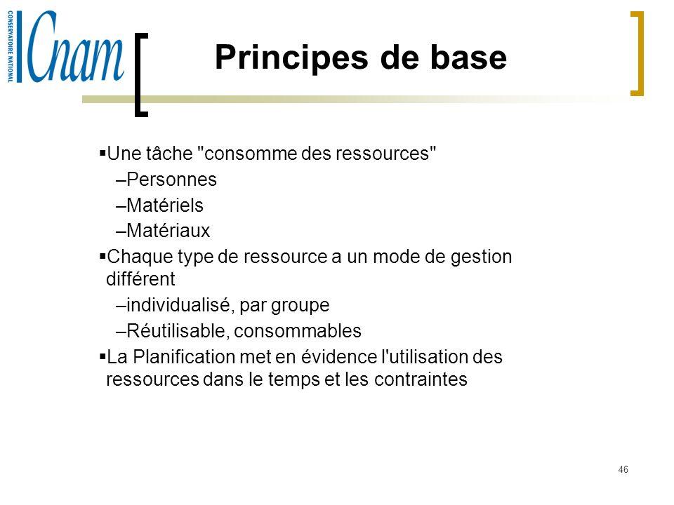 Principes de base Une tâche consomme des ressources Personnes