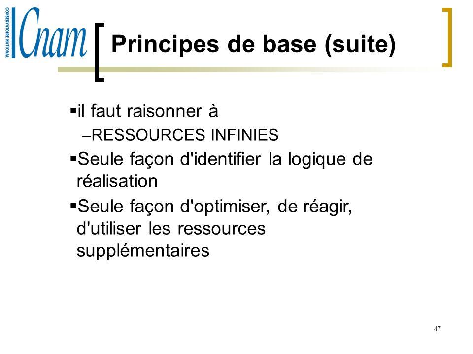 Principes de base (suite)
