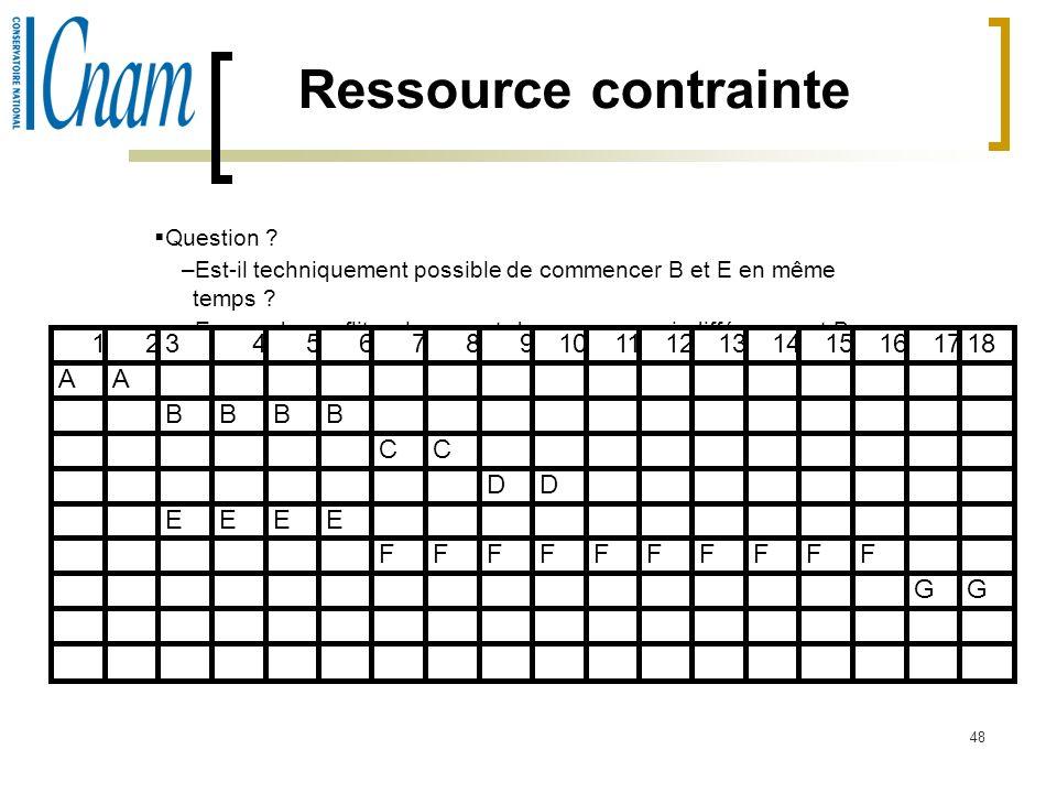 Ressource contrainte 1 2 3 4 5 6 7 8 9 10 11 12 13 14 15 16 17 18 A A