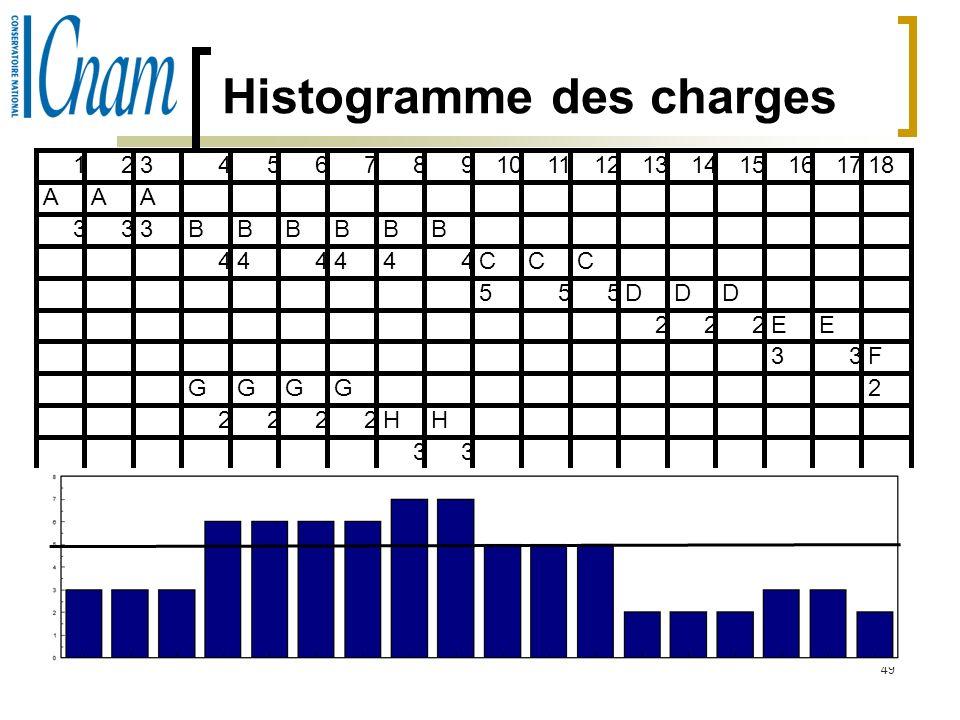 Histogramme des charges
