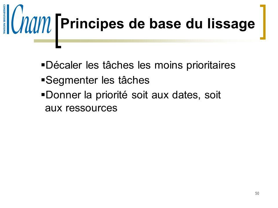 Principes de base du lissage