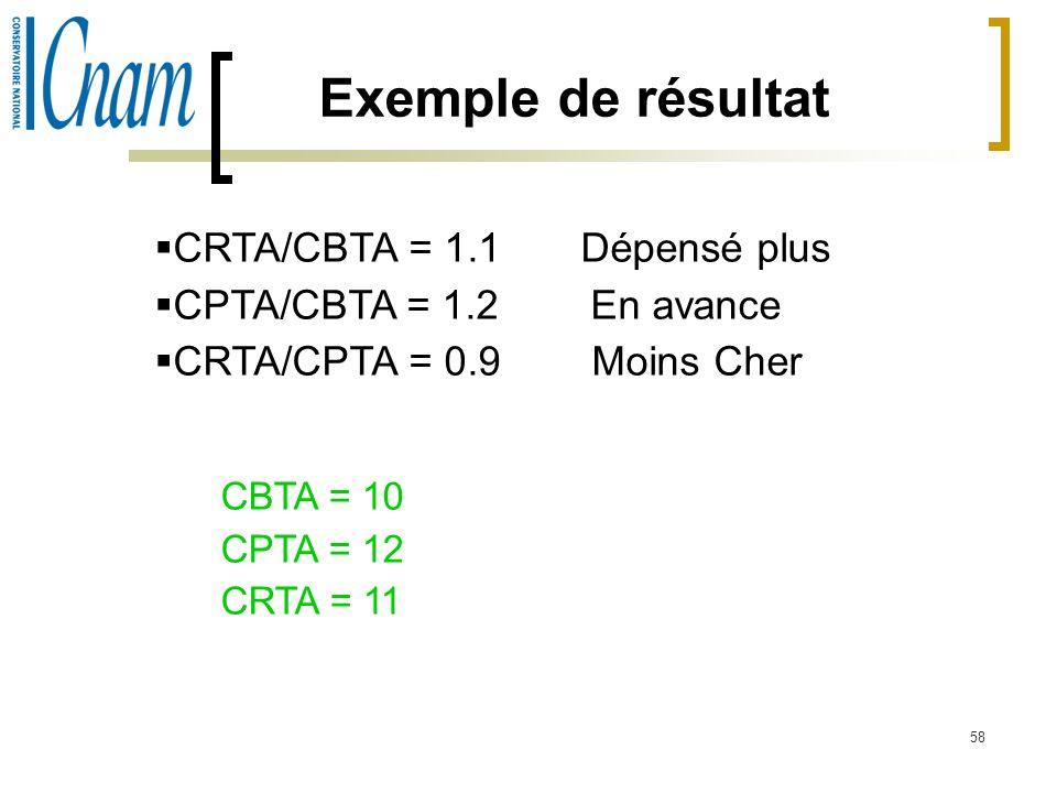 Exemple de résultat CRTA/CBTA = 1.1 Dépensé plus