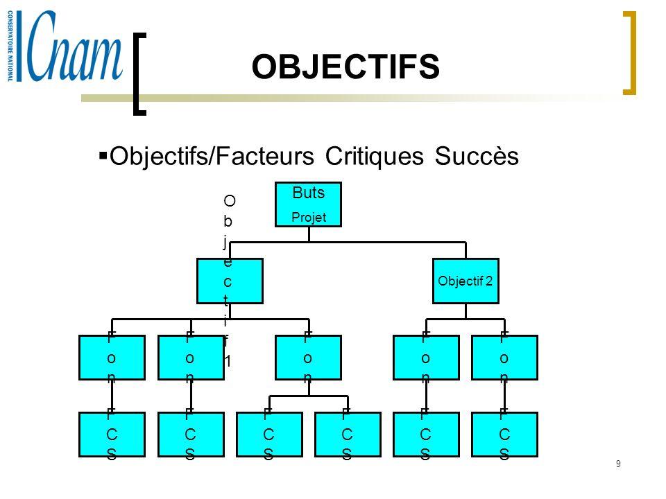 OBJECTIFS Objectifs/Facteurs Critiques Succès Buts O b j e c t i f 1
