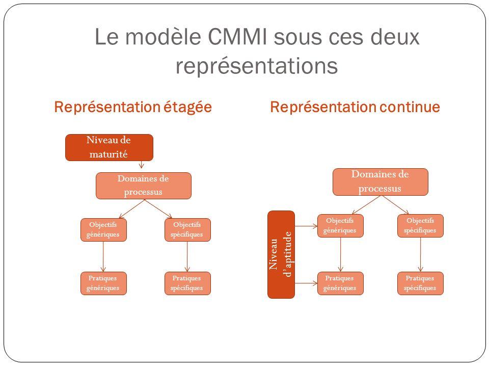 Le modèle CMMI sous ces deux représentations