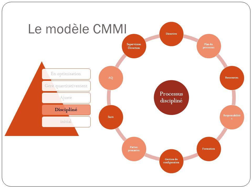 Le modèle CMMI Ce qui caractérise ce niveau :
