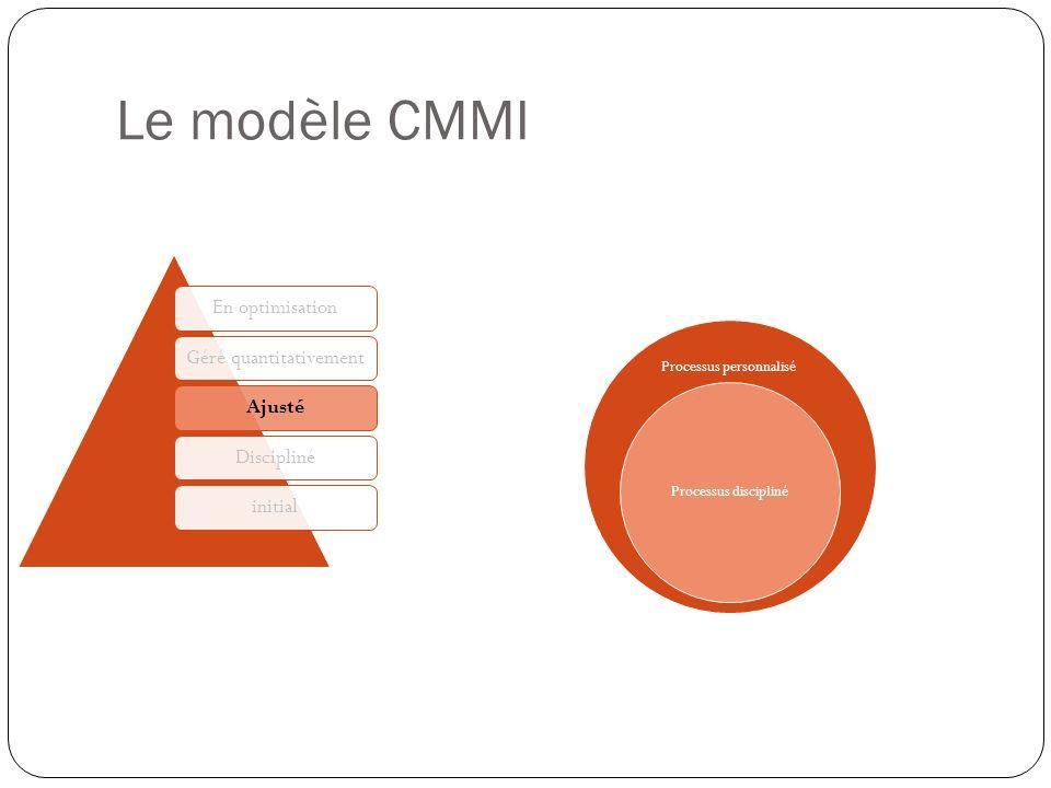 Le modèle CMMI Processus personnalisé. Processus discipliné. En optimisation. Géré quantitativement.