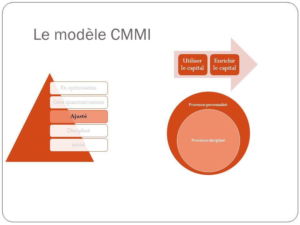Le modèle CMMI Utiliser le capital. Enrichir le capital. Processus personnalisé. Processus discipliné.