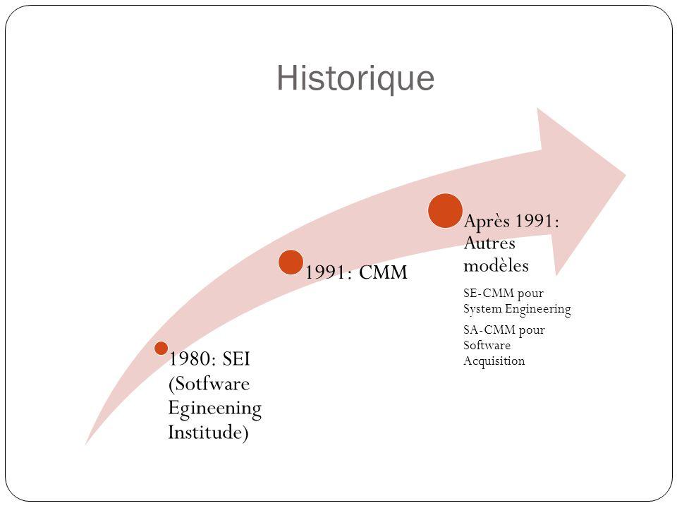 Historique Après 1991: Autres modèles SE-CMM pour System Engineering