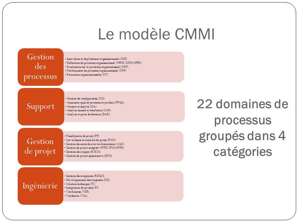 22 domaines de processus groupés dans 4 catégories