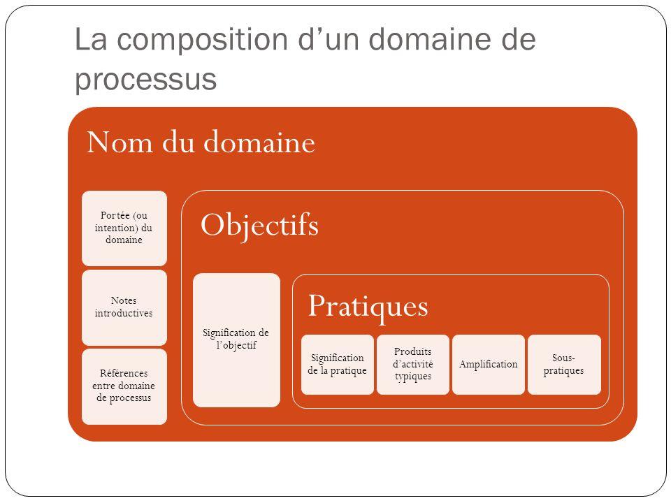 La composition d'un domaine de processus