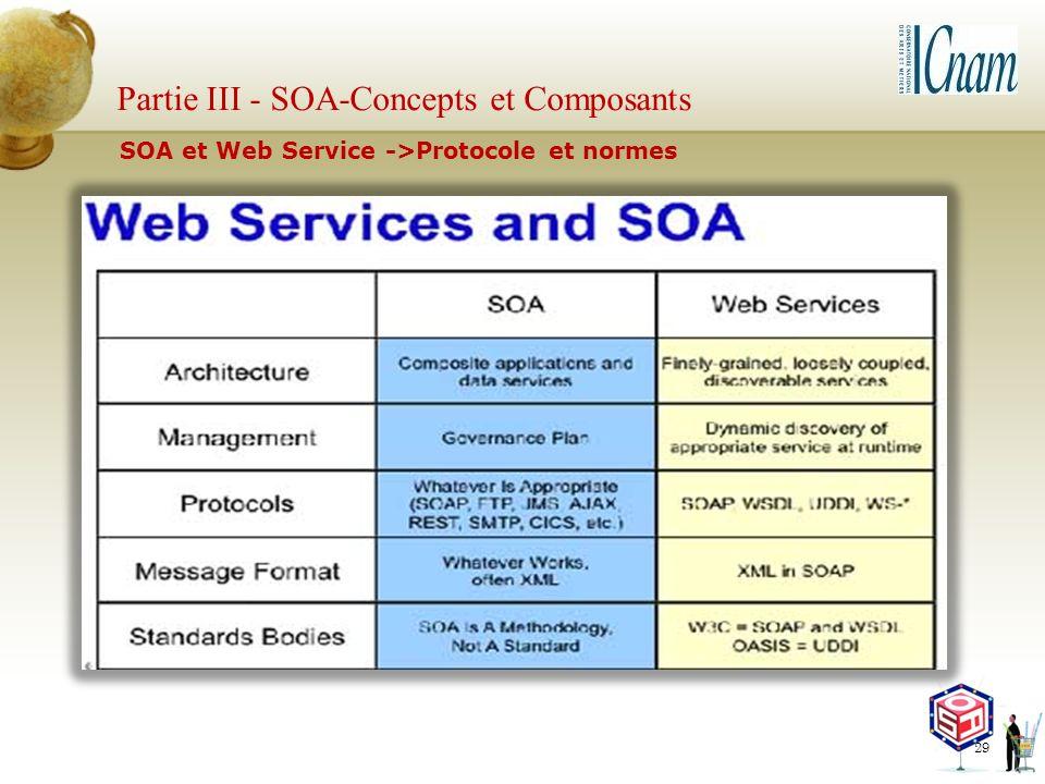 Partie III - SOA-Concepts et Composants
