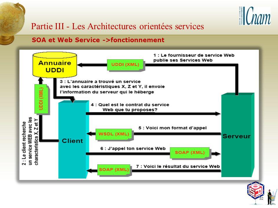 Partie III - Les Architectures orientées services
