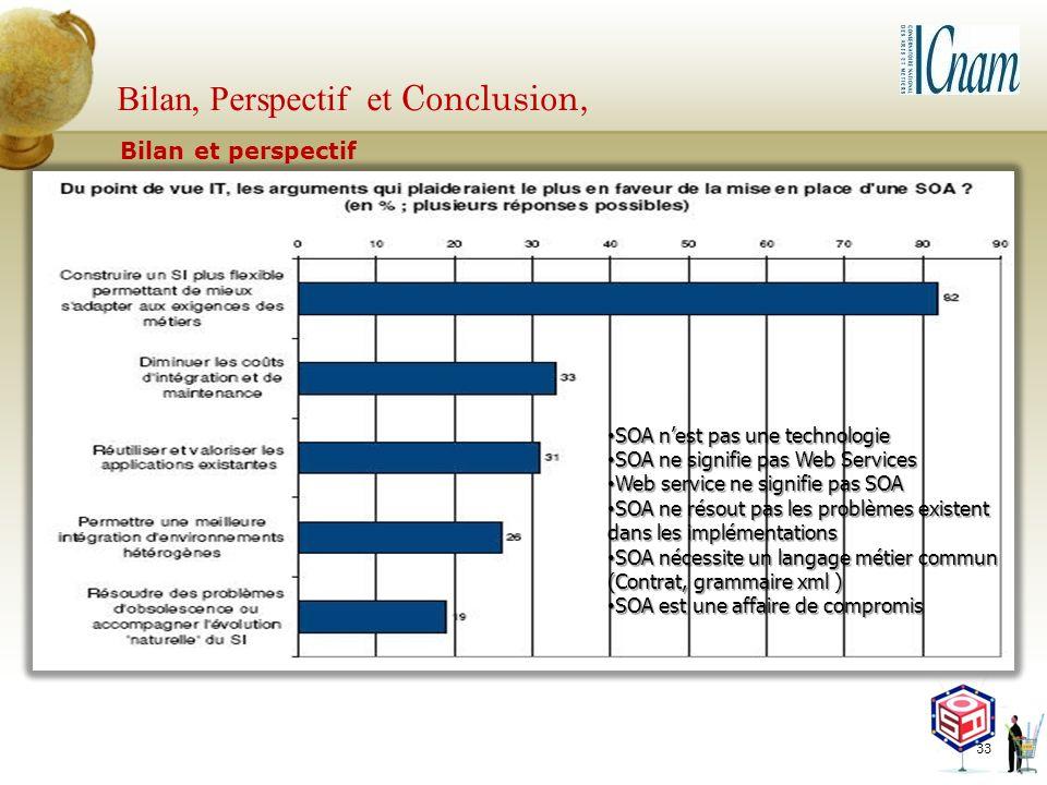 Bilan, Perspectif et Conclusion,