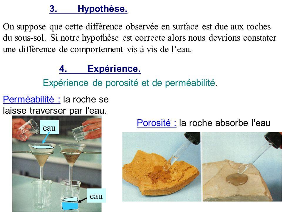 3. Hypothèse.