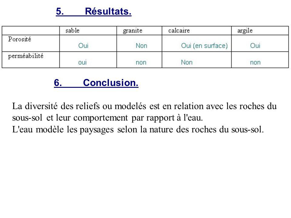 5. Résultats. 6. Conclusion.