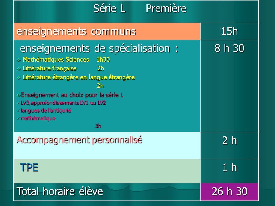 enseignements communs 15h enseignements de spécialisation : 8 h 30