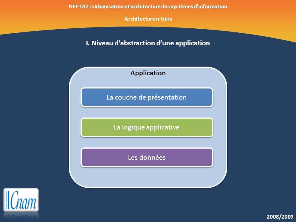 I. Niveau d'abstraction d'une application