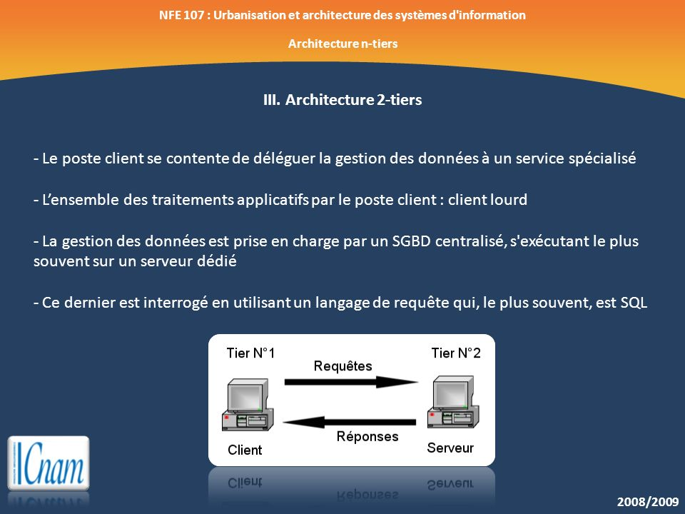 Nfe 107 urbanisation et architecture des syst mes d for Architecture 2 tiers