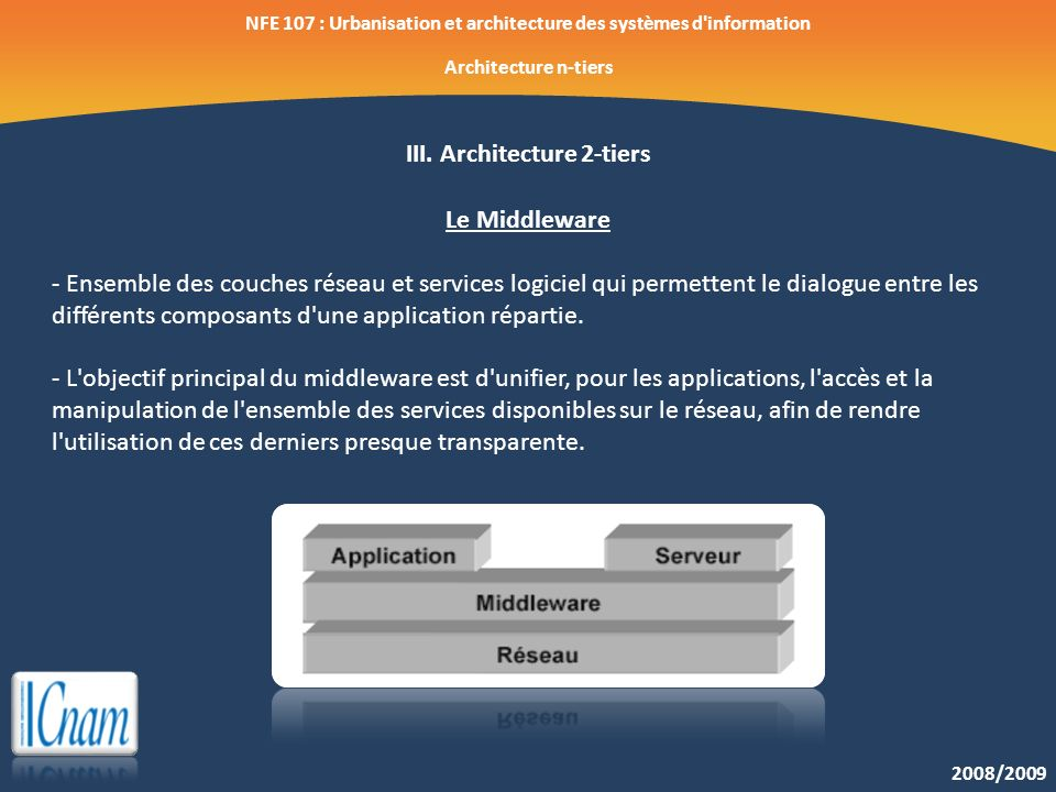 III. Architecture 2-tiers Le Middleware
