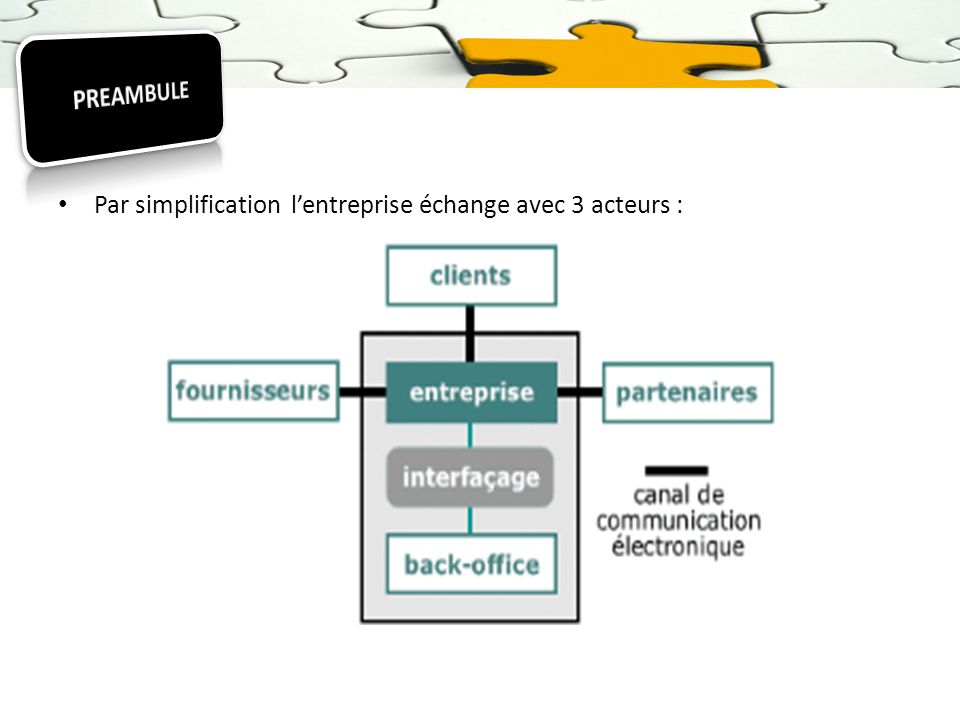 PREAMBULE Par simplification l'entreprise échange avec 3 acteurs :