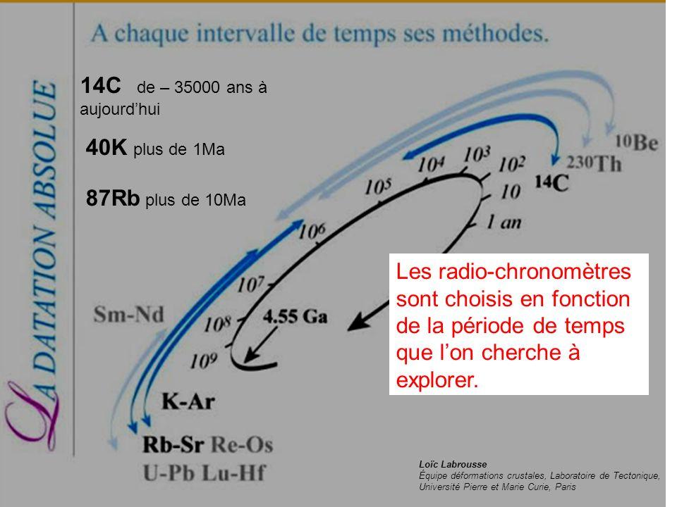 14C de – 35000 ans à aujourd'hui 40K plus de 1Ma 87Rb plus de 10Ma