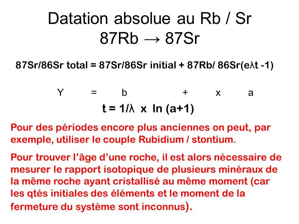 Datation absolue au Rb / Sr 87Rb → 87Sr