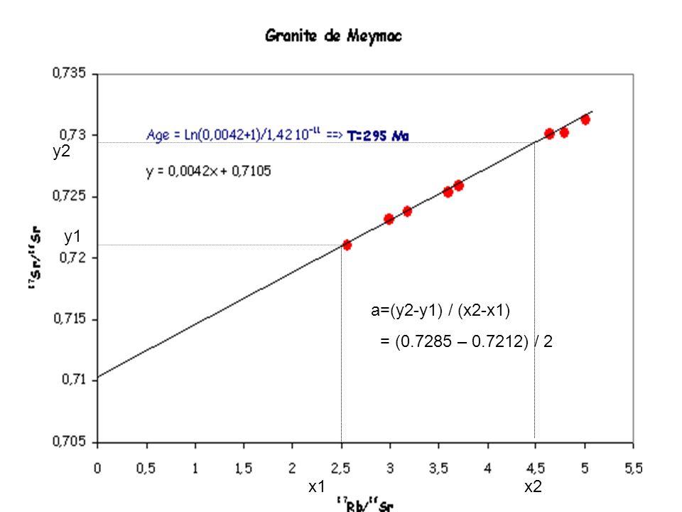 y2 y1 a=(y2-y1) / (x2-x1) = (0.7285 – 0.7212) / 2 x1 x2