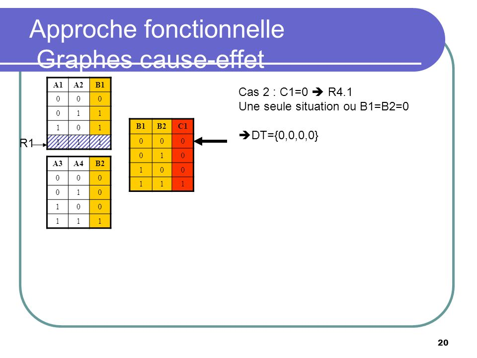 Approche fonctionnelle Graphes cause-effet