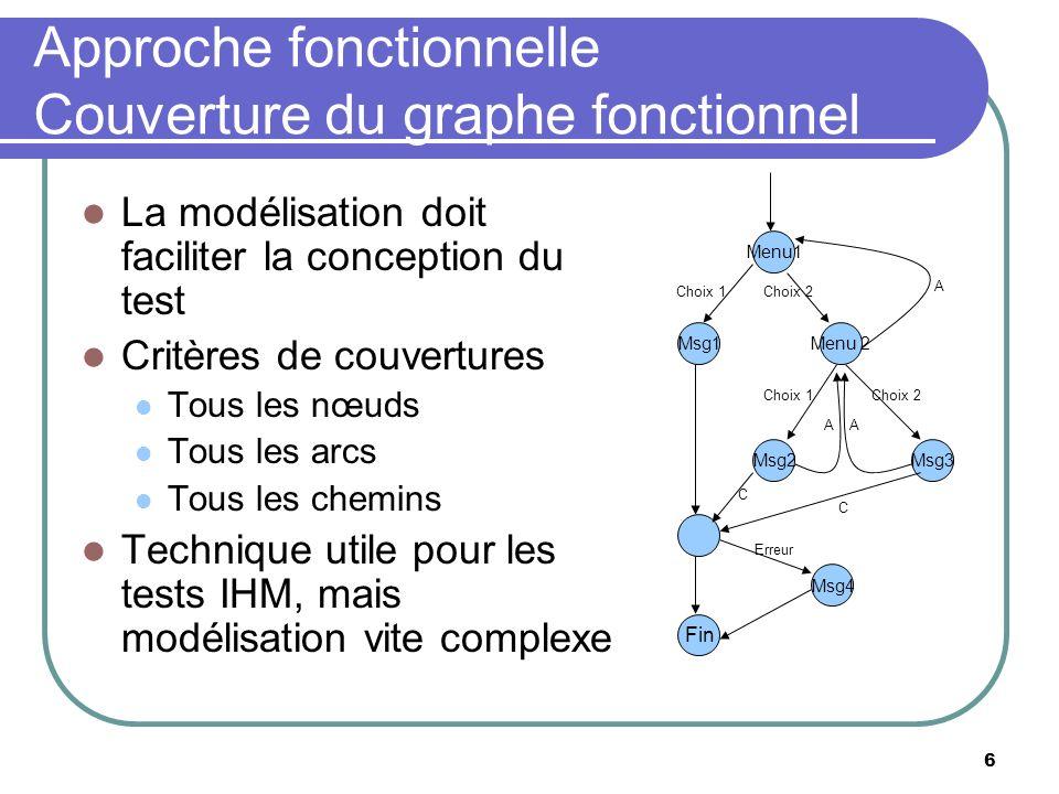 Approche fonctionnelle Couverture du graphe fonctionnel