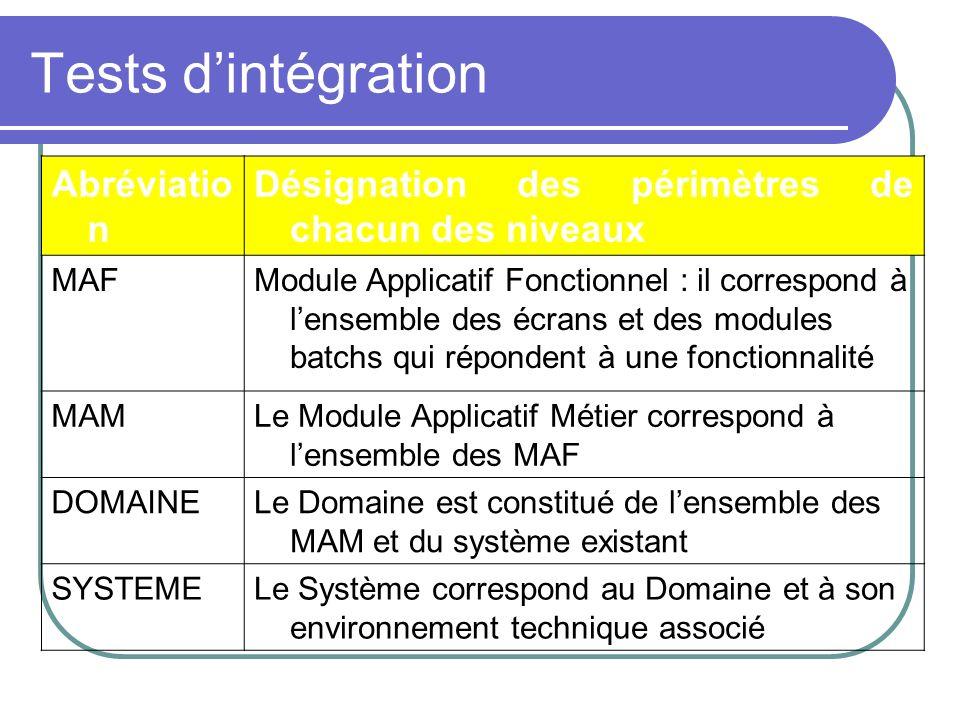 Tests d'intégration Abréviation